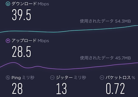 Rakuten WiFi Pocket 2Bのスピードテスト
