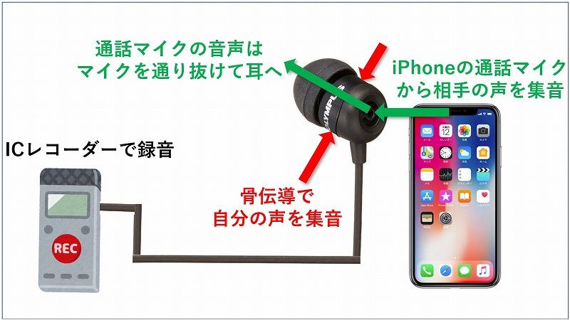 iPhoneで通話録音