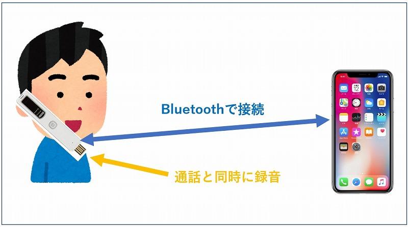 StickPhone 8GとiPhone接続図