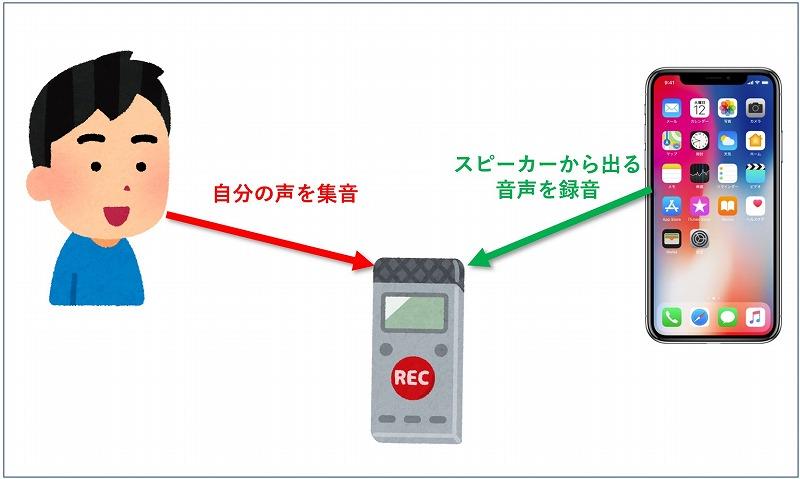 ICレコーダーで通話録音