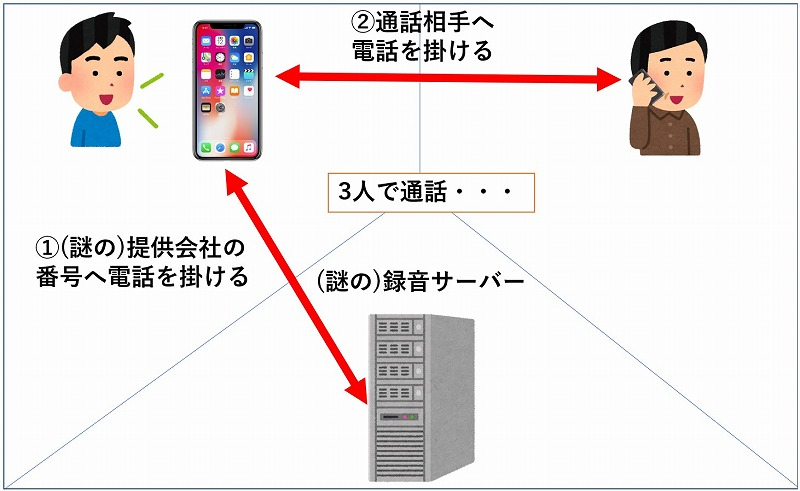 iPhone通話録音アプリの仕組み